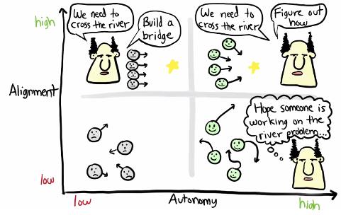 Modelos para evaluar cómo llevas el liderazgo (ágil) y la auto-organización