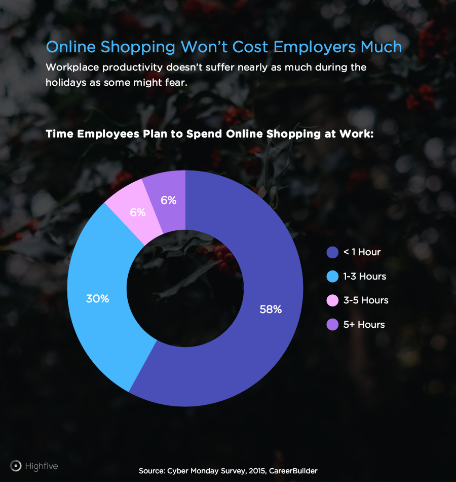 Online Shopping Employer Cost